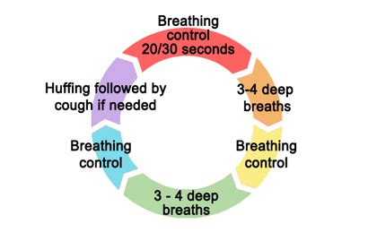 Active Cycle of Breathing Technique (ACBT) – PCD Support