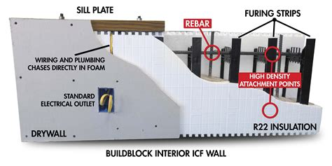 Insulating Concrete Form (ICF) Products   New Form
