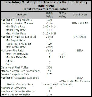 Palouse Wargaming Journal: Musketry Effectiveness on the