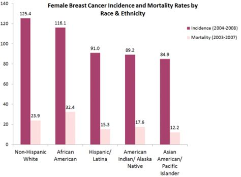 Breast Cancer - Physiopedia
