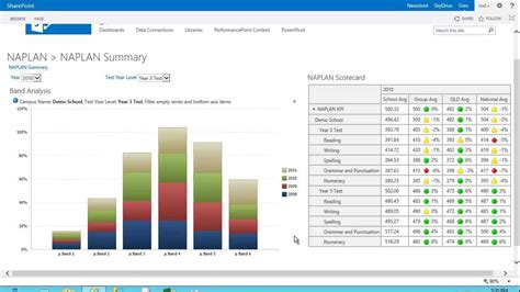 Education Business Intelligence: Dashboards in SharePoint
