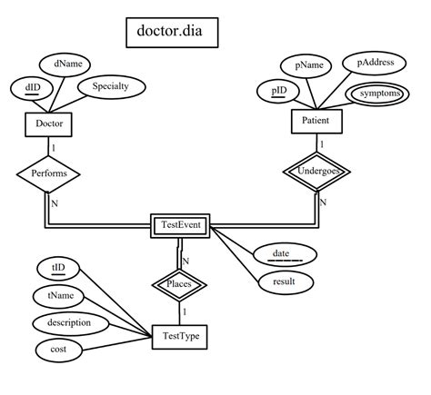 Er Diagram For Doctor And Patient | ERModelExample
