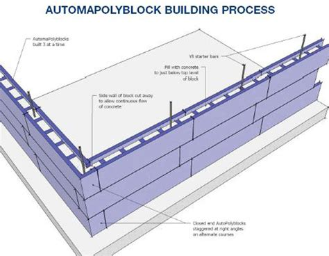 ABP Building Products polyblock