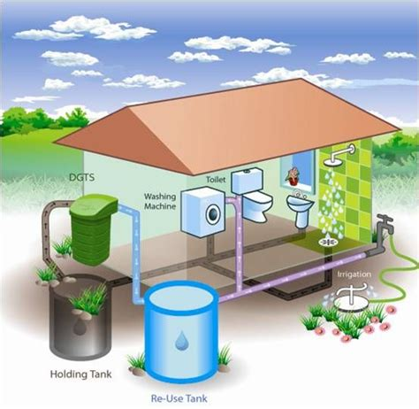 Ground Up Green Ideas For Home | Grey water recycling